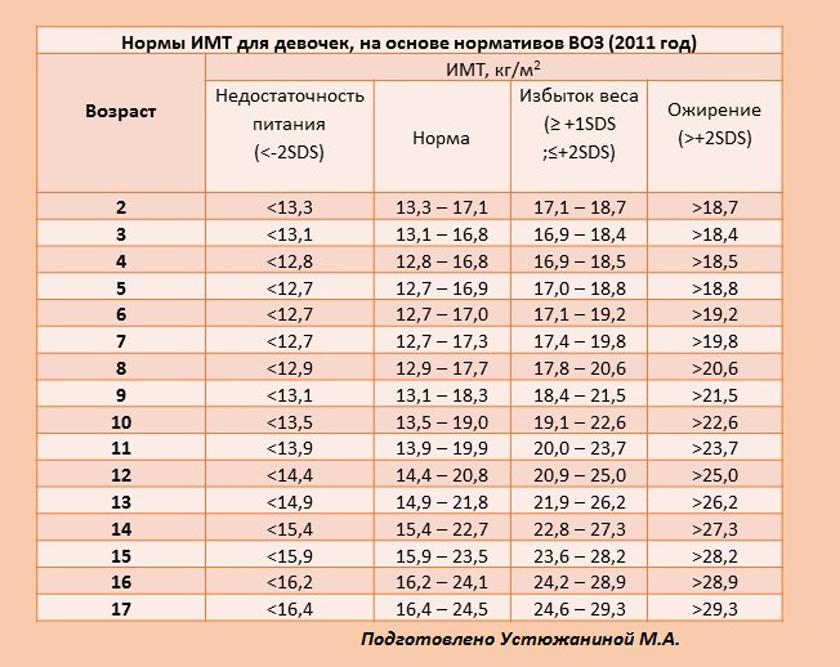 Лишний вес у ребенка: 10 советов родителям - Здоровая Россия