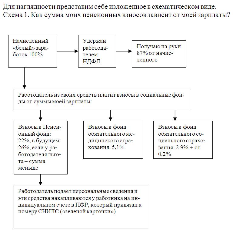 8 федерального закона от 28.12.2013 400-фз о страховых пенсиях